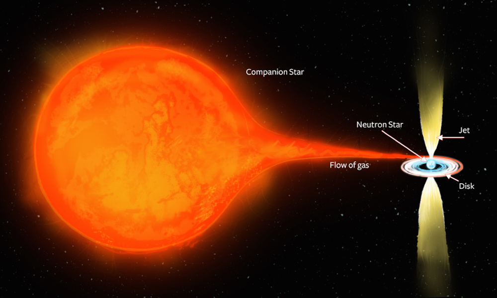 Neutron star takes on form of black hole with huge jets ...